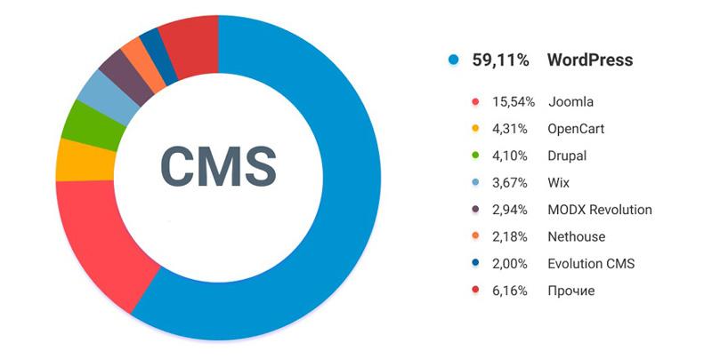 آمار میزان استفاده از cmsهای رایگان